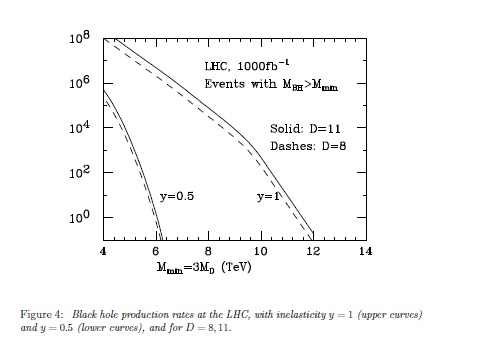 Black hole production rates at the LHC
